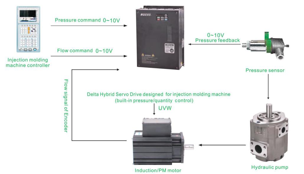 Servo Motor System : Vicks servo system china ningbo hydraulic